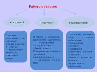 Работа с текстом дотекстовый текстовый послетекстовый 1)догадка содержания по