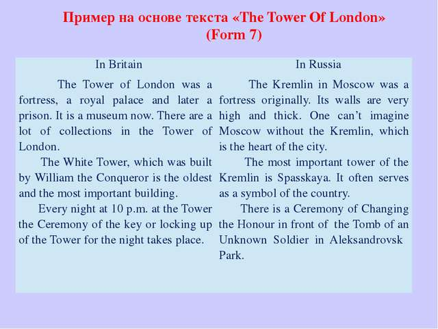 Пример на основе текста «The Tower Of London» (Form 7) 	 InBritain InRussia...