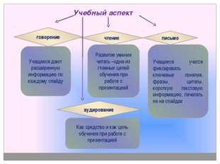Учебный аспект говорение Учащиеся дают расширенную информацию по каждому сла