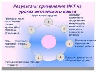 Результаты применения ИКТ на уроках английского языка 1 2 4 5 6 Возрос интере