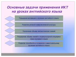 Основные задачи применения ИКТ на уроках английского языка Повышение мотивац