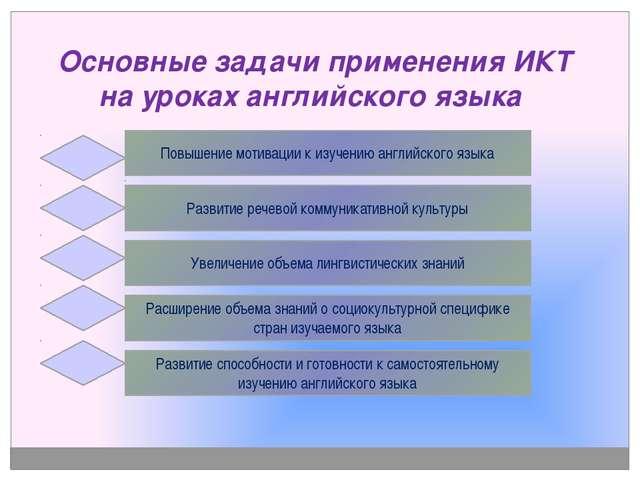 Основные задачи применения ИКТ на уроках английского языка Повышение мотивац...