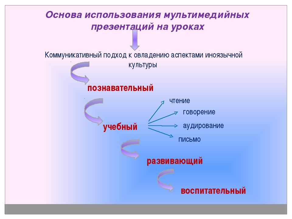 Основа использования мультимедийных презентаций на уроках Коммуникативный под...