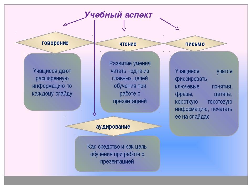 Учебный аспект говорение Учащиеся дают расширенную информацию по каждому сла...