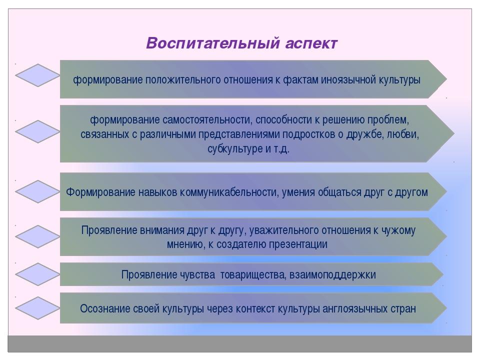 Воспитательный аспект формирование положительного отношения к фактам иноязыч...