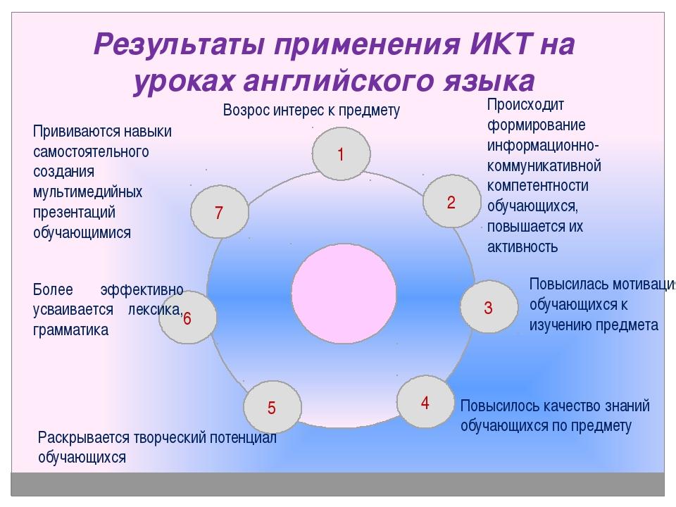 Результаты применения ИКТ на уроках английского языка 1 2 4 5 6 Возрос интере...