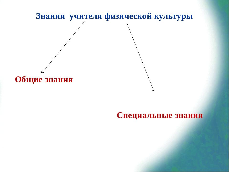 Знания учителя физической культуры Общие знания Специальные знания
