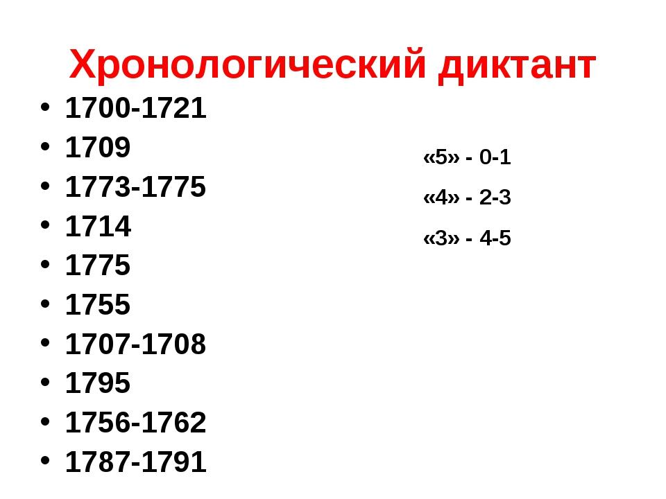 Хронологический диктант 1700-1721 1709 1773-1775 1714 1775 1755 1707-1708 179...