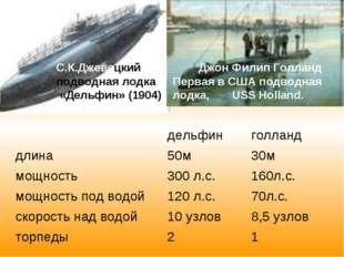 С.К.Джевецкий подводная лодка «Дельфин» (1904) Джон Филип Голланд Первая в СШ