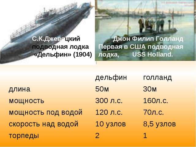 С.К.Джевецкий подводная лодка «Дельфин» (1904) Джон Филип Голланд Первая в СШ...