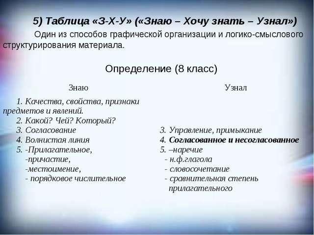 5) Таблица «З-Х-У» («Знаю – Хочу знать – Узнал») Один из способов графическо...