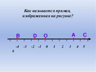 Как называется прямая, изображенная на рисунке? С А О D В -4 -3 -2 -1 0 1 2 3