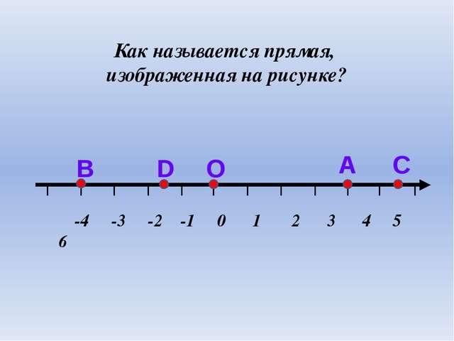 Как называется прямая, изображенная на рисунке? С А О D В -4 -3 -2 -1 0 1 2 3...