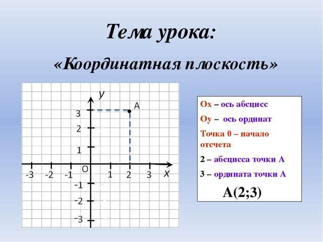 Тема урока: «Координатная плоскость» Оx – ось абсцисс Оy – ось ординат Точка...