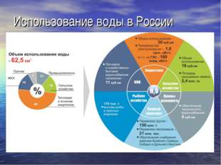 Использование воды в России