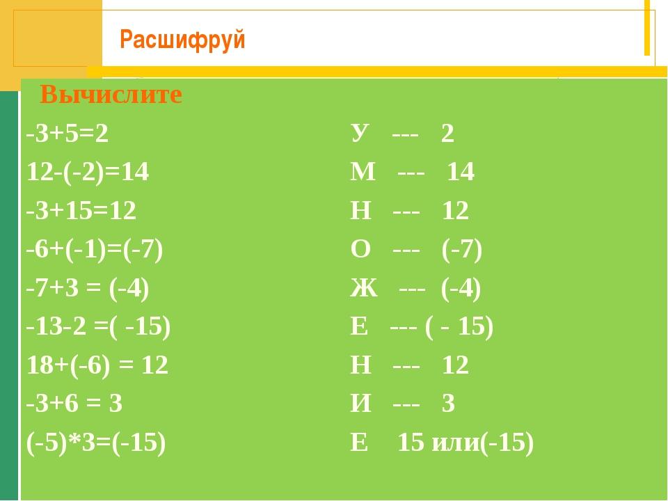 Расшифруй Вычислите -3+5=2У --- 2 12-(-2)=14М --- 14 -3+15=12Н --- 12 -6+...