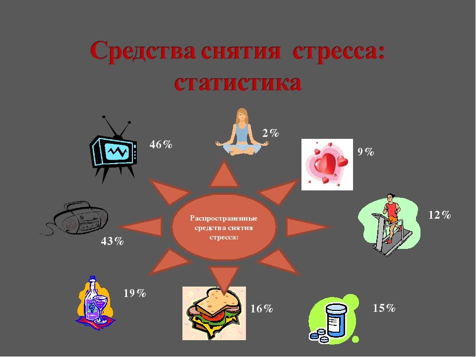 Распространенные средства снятия стресса: 46% 43% 19% 16% 15% 12% 9% 2%