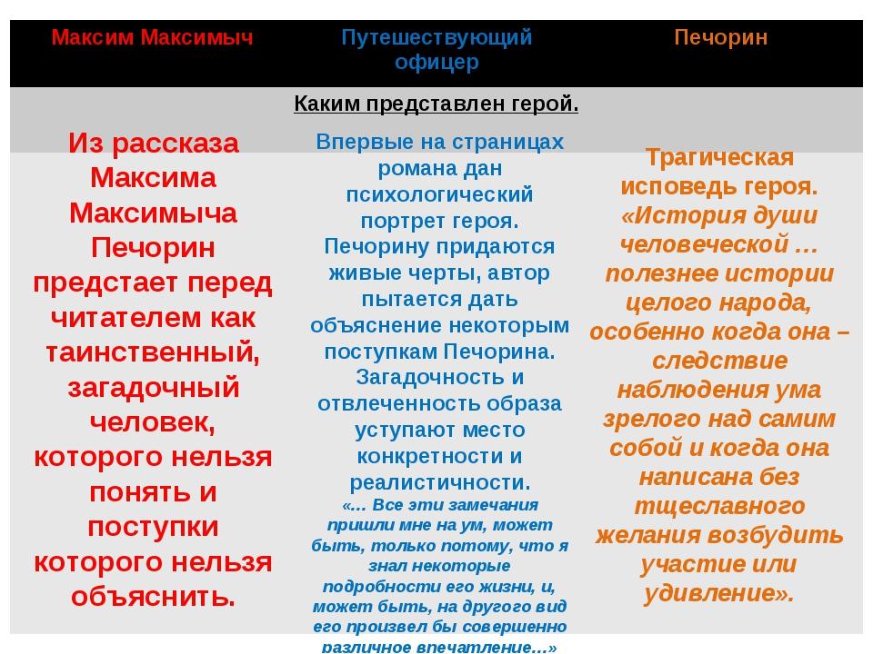 Из рассказа Максима Максимыча Печорин предстает перед читателем как таинствен...