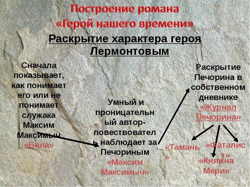 Раскрытие характера героя Лермонтовым Сначала показывает, как понимает его ил...