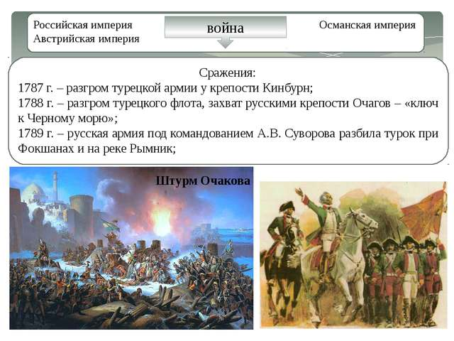 Российская империя Османская империя Австрийская империя война Сражения: 1787...