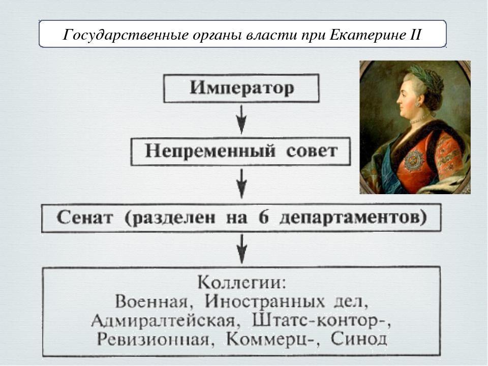 Государственные органы власти при Екатерине II