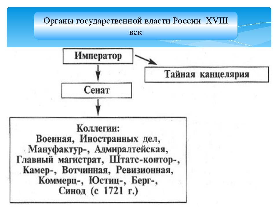 Органы государственной власти России XVIII век