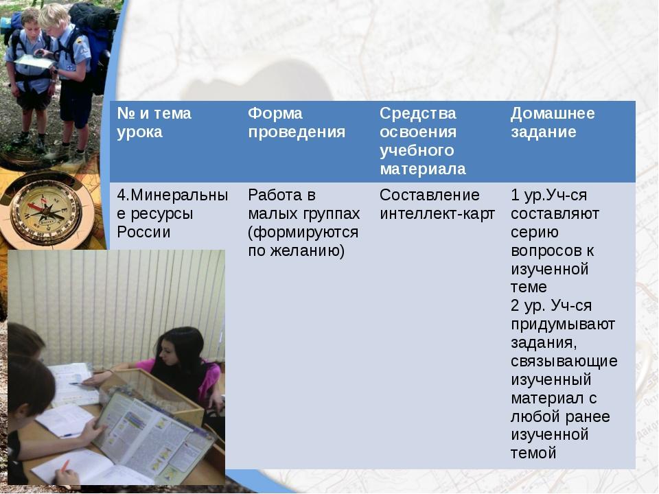 № и тема урока Форма проведения Средства освоения учебного материала Домашнее...