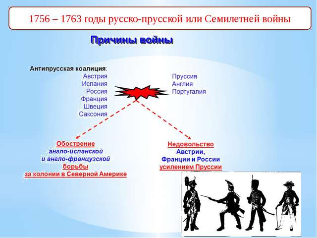 1756 – 1763 годы русско-прусской или Семилетней войны