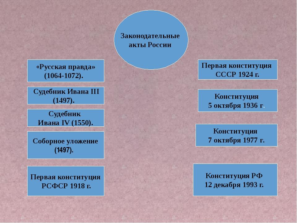 «Русская правда» (1064-1072). Судебник Ивана III (1497). Первая конституция...