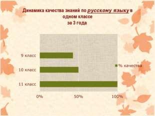Динамика качества знаний по русскому языку в одном классе за 3 года