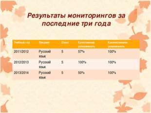 Результаты мониторингов за последние три года Учебный годПредмет Класс Кач