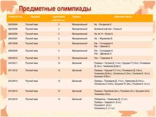 Предметные олимпиады Учебный годПредмет Принимали участие (чел.)Уровень П