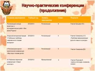 Научно-практические конференции (продолжение) Название мероприятияУчебный го