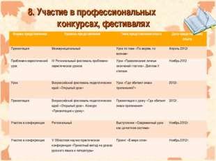 8. Участие в профессиональных конкурсах, фестивалях Форма представленияУро