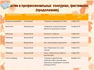 Участие в профессиональных конкурсах, фестивалях (продолжение) Форма представ