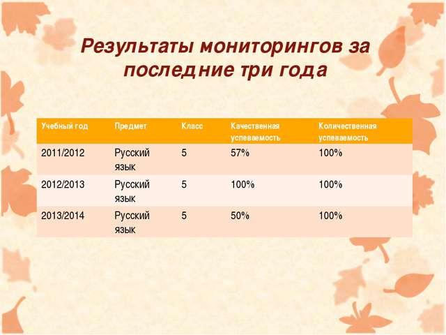 Результаты мониторингов за последние три года Учебный годПредмет Класс Кач...