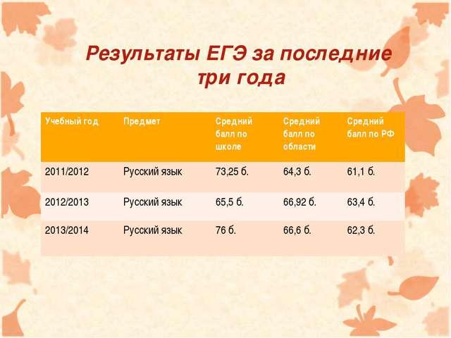 Результаты ЕГЭ за последние три года Учебный годПредмет Средний балл по шк...