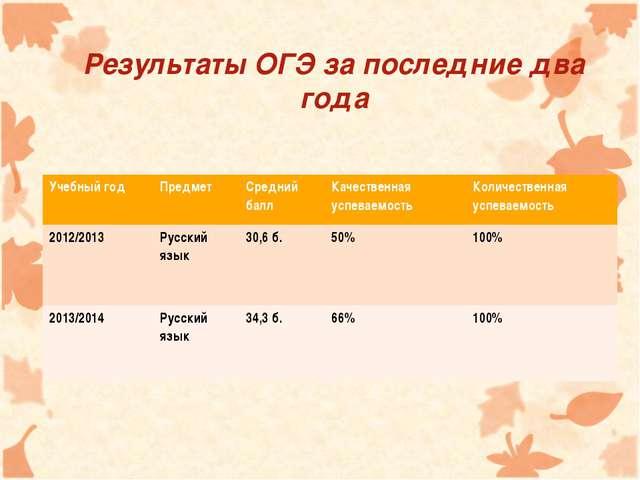 Результаты ОГЭ за последние два года Учебный годПредмет Средний баллКачест...