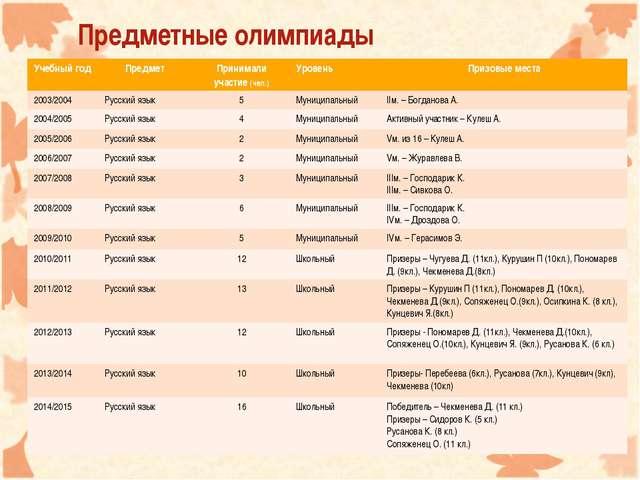 Предметные олимпиады Учебный годПредмет Принимали участие (чел.)Уровень П...