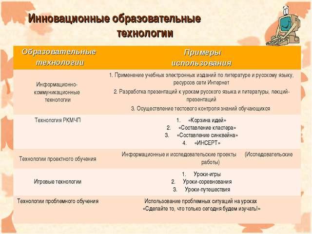 Инновационные образовательные технологии Образовательные технологии Прим...