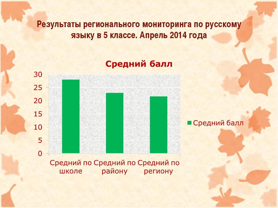 Результаты регионального мониторинга по русскому языку в 5 классе. Апрель 201...
