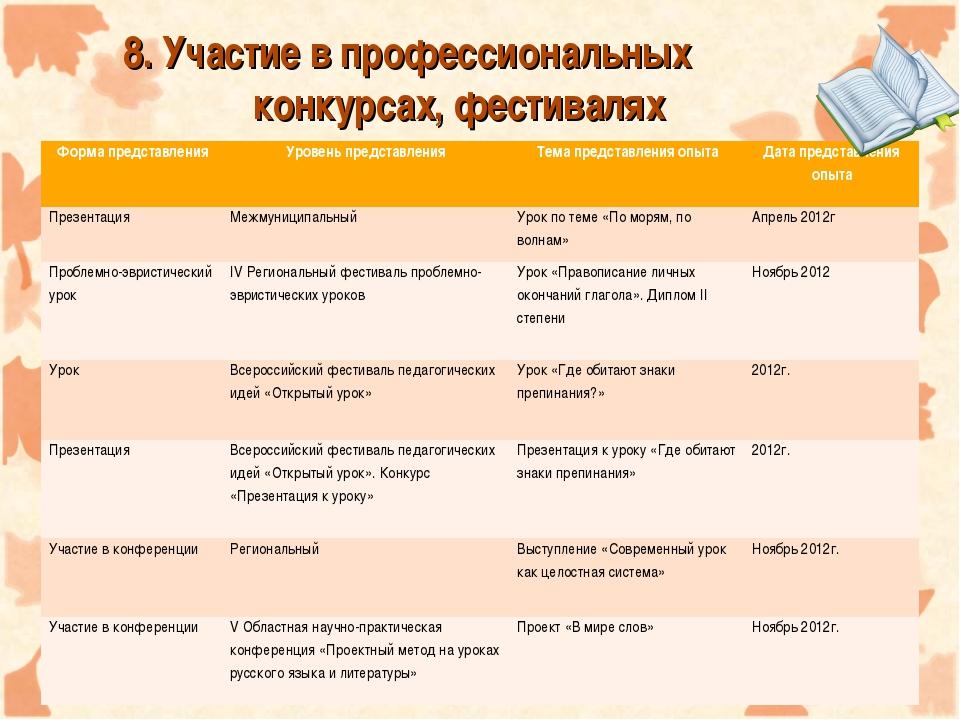 8. Участие в профессиональных конкурсах, фестивалях Форма представленияУро...
