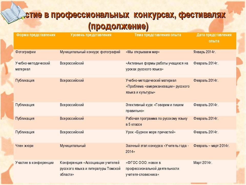 Участие в профессиональных конкурсах, фестивалях (продолжение) Форма представ...