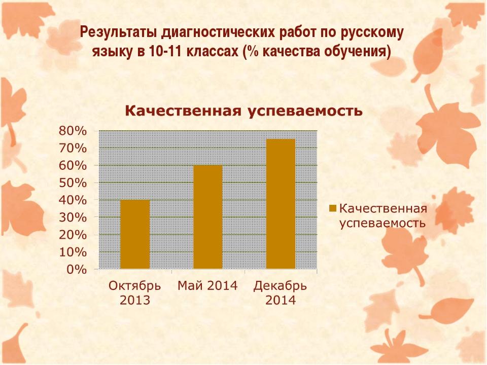 Результаты диагностических работ по русскому языку в 10-11 классах (% качест...