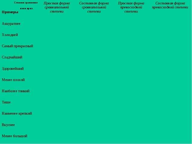 Степени сравнения имен прил. ПримерыПростая форма сравнительной степениСос...