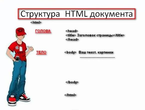 C:\````ГУЛЁКА````\документы\Поурочные планы\тақырыптар\Web-страница\структура HTML.jpg