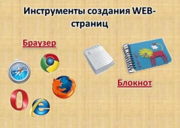 Как создать сайт 8 класс информатика