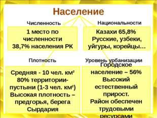 Население 1 место по численности 38,7% населения РК Казахи 65,8% Русские, узб