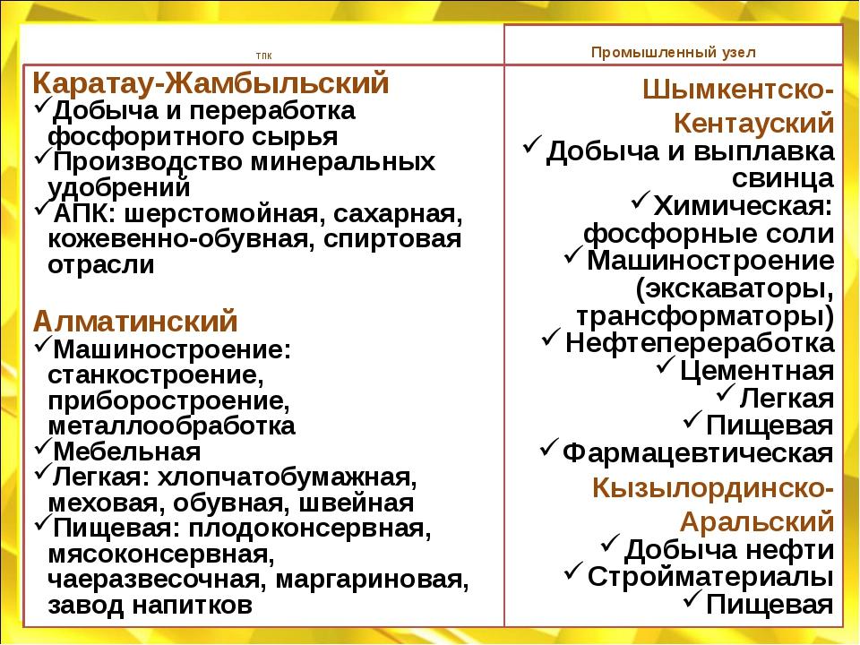 ТПК Каратау-Жамбыльский Добыча и переработка фосфоритного сырья Производство...