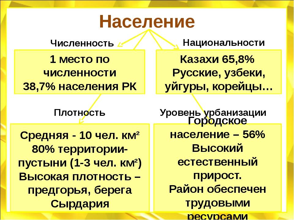 Население 1 место по численности 38,7% населения РК Казахи 65,8% Русские, узб...